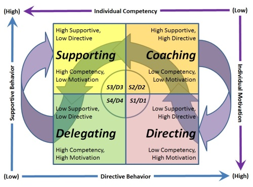 four leader centric approaches